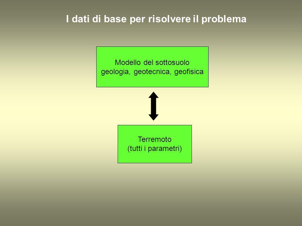 I dati di base per risolvere il problema