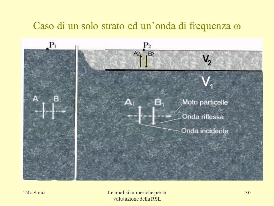 Caso di un solo strato ed un'onda di frequenza w