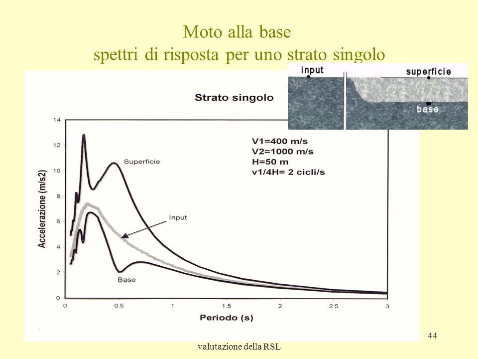 Moto alla base spettri di risposta per uno strato singolo