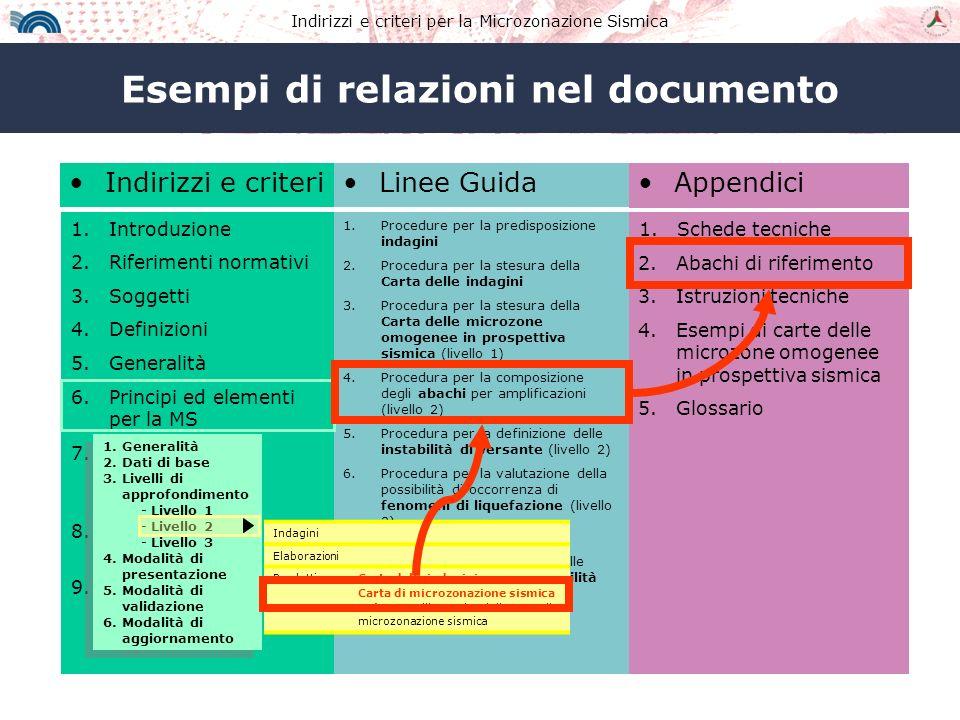 Esempi di relazioni nel documento