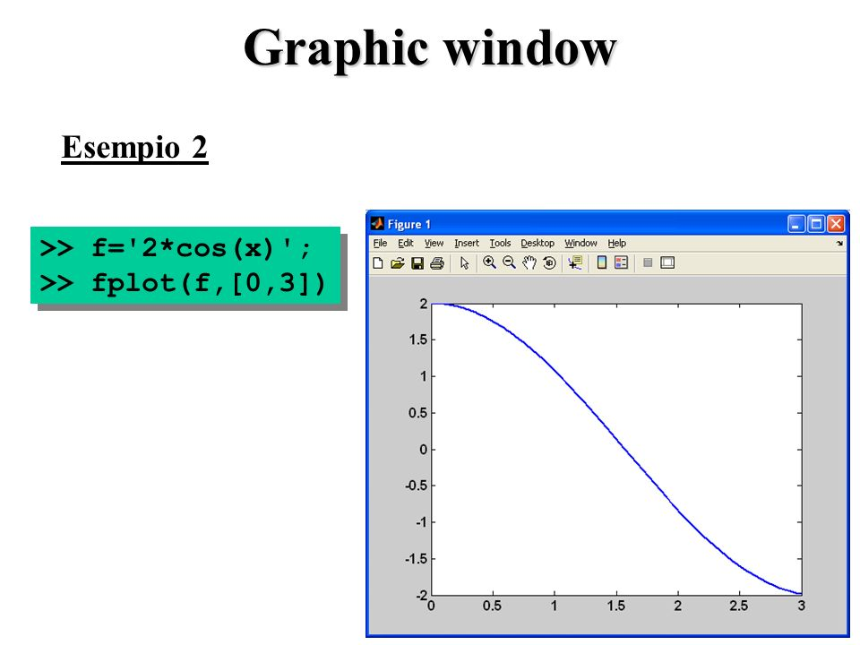 Graphic window Esempio 2 >> f= 2*cos(x) ;
