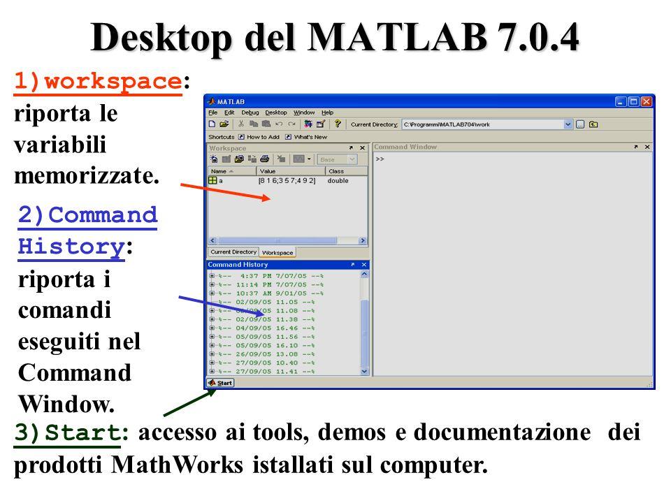 Desktop del MATLAB 7.0.4 1)workspace: riporta le variabili memorizzate. 2)Command History: riporta i comandi eseguiti nel Command Window.