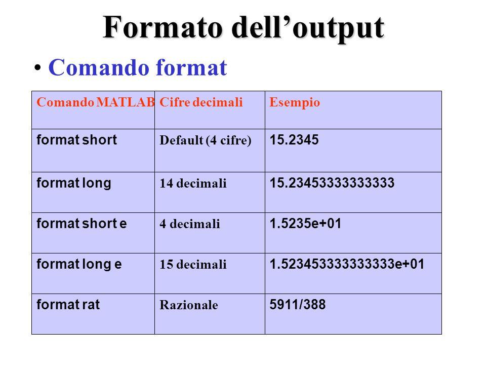 Formato dell'output Comando format Comando MATLAB Cifre decimali