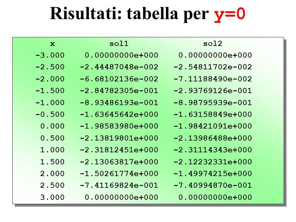 Risultati: tabella per y=0