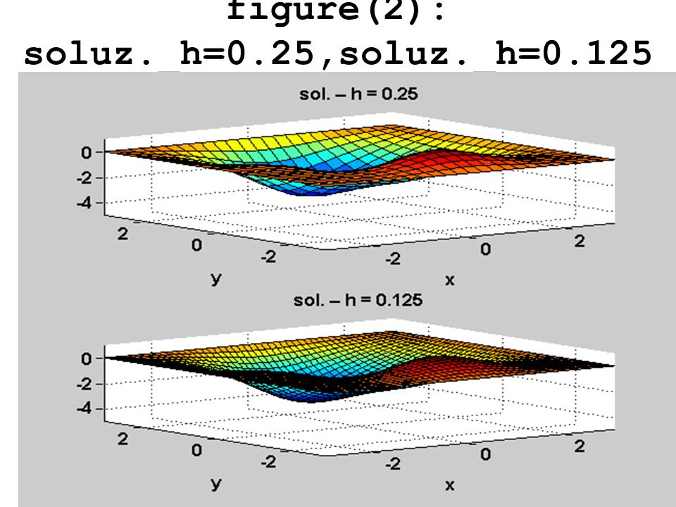 figure(2): soluz._h=0.25,soluz._h=0.125
