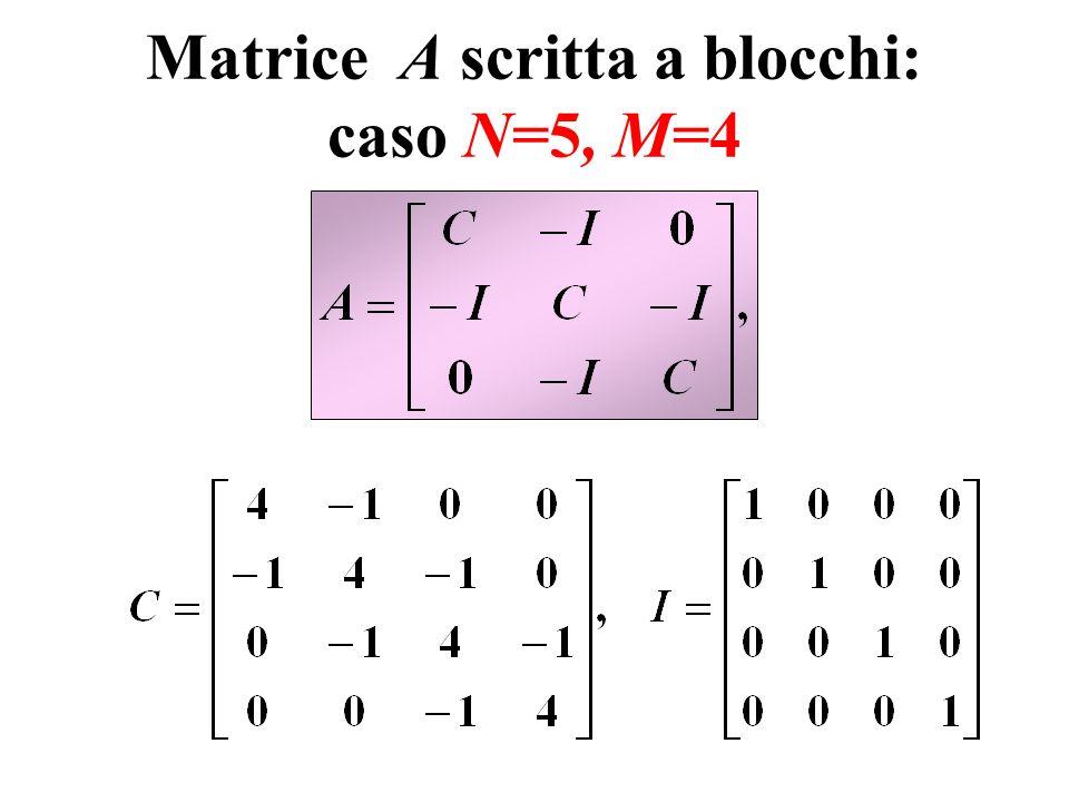 Matrice A scritta a blocchi: caso N=5, M=4