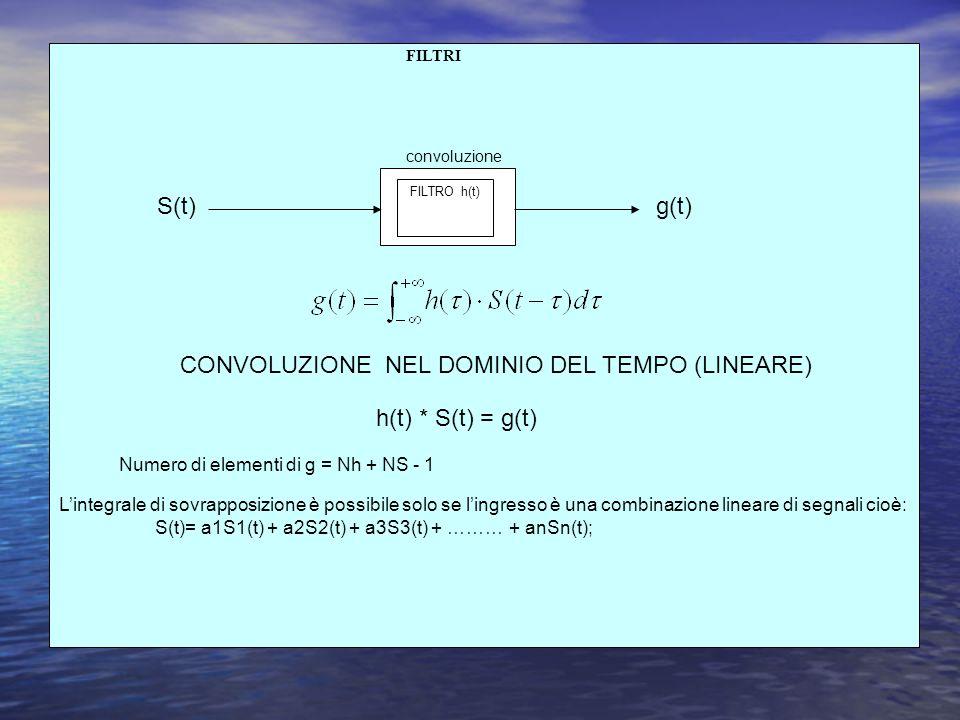 CONVOLUZIONE NEL DOMINIO DEL TEMPO (LINEARE)