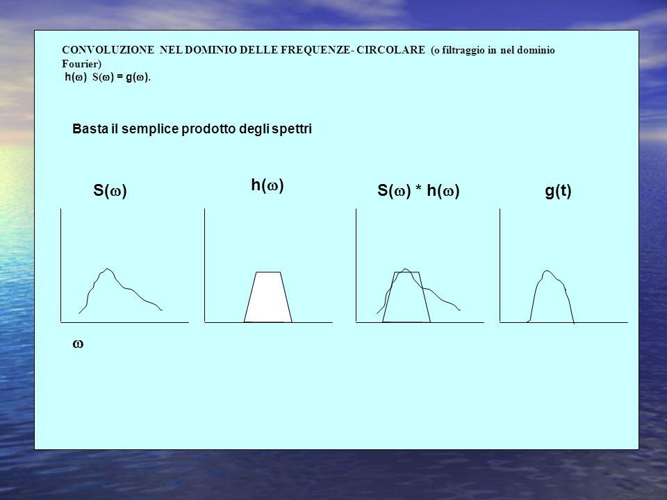 h() S() S() * h() g(t)  Basta il semplice prodotto degli spettri