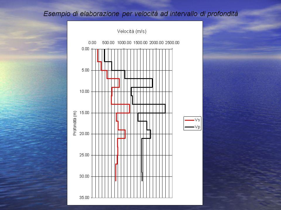 Esempio di elaborazione per velocità ad intervallo di profondità