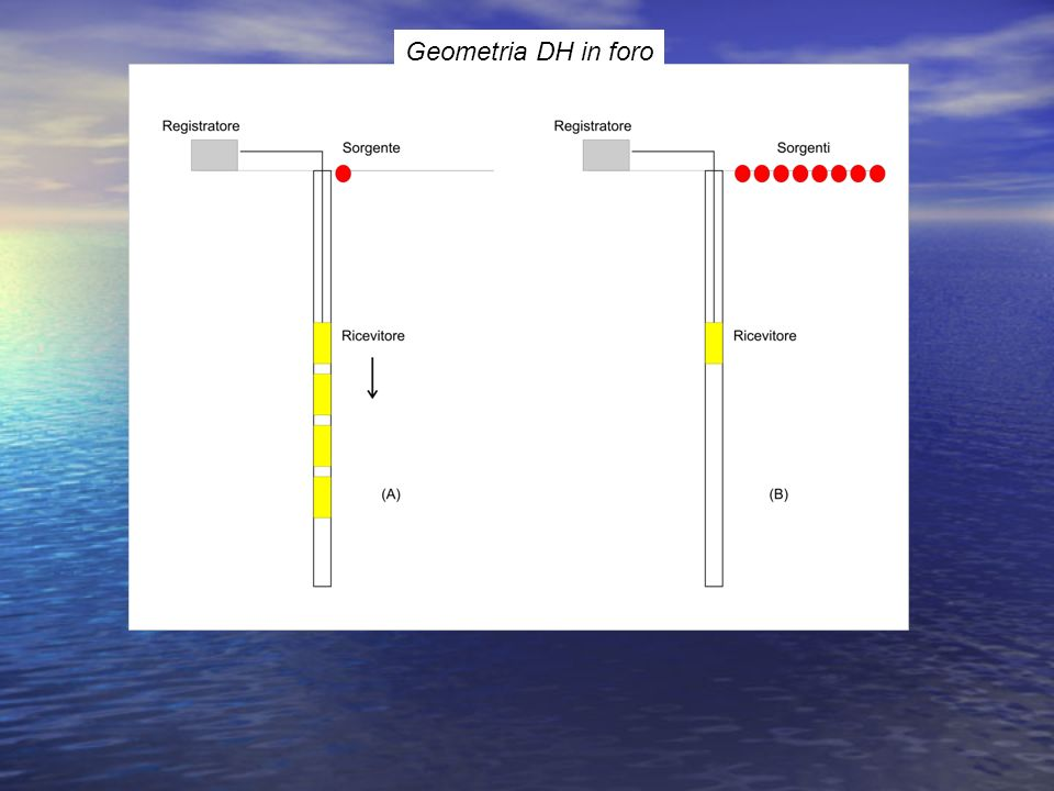 Geometria DH in foro