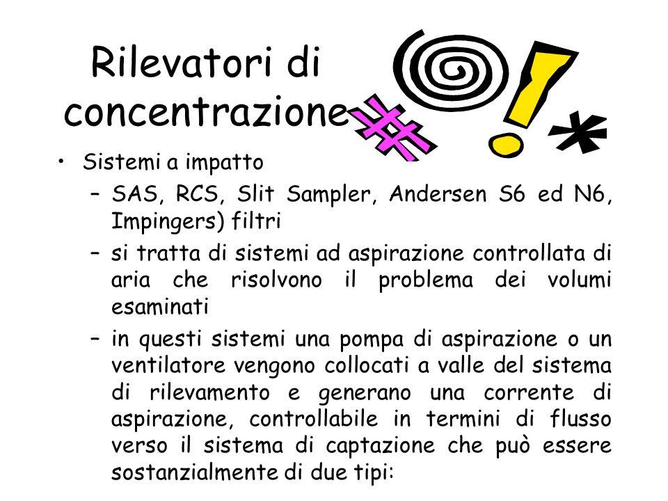 Rilevatori di concentrazione
