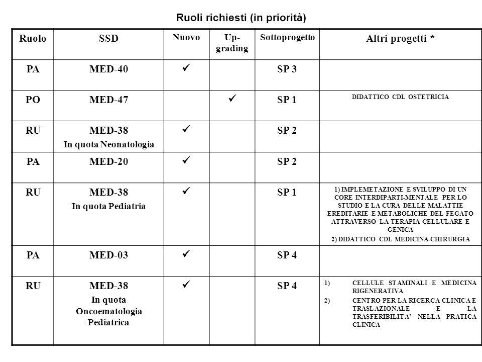 Ruoli richiesti (in priorità) Ruolo SSD Altri progetti * PA MED-40 
