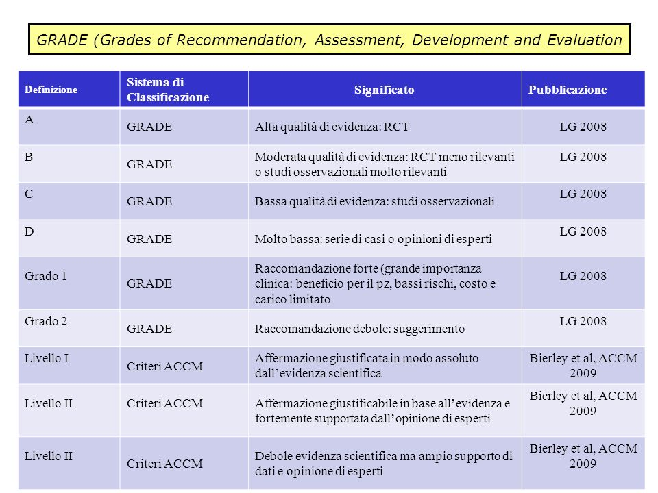 GRADE (Grades of Recommendation, Assessment, Development and Evaluation