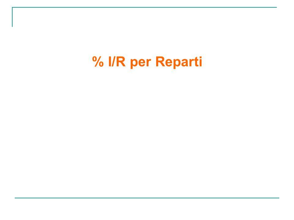 % I/R per Reparti