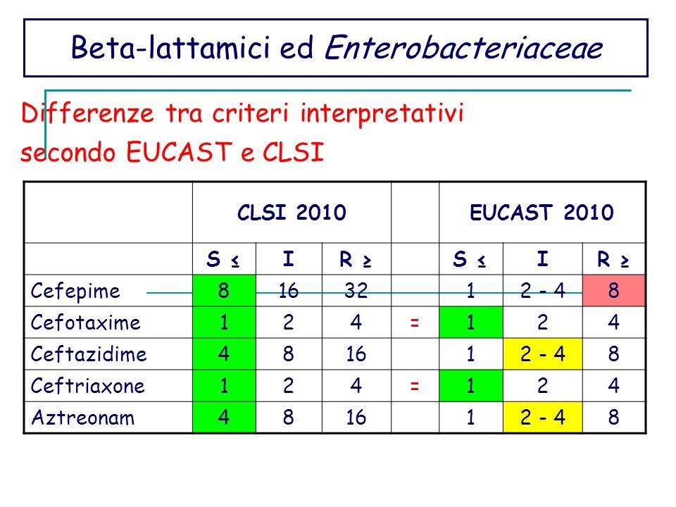 Beta-lattamici ed Enterobacteriaceae