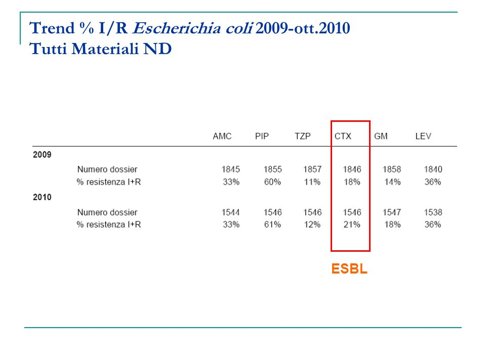 Trend % I/R Escherichia coli 2009-ott.2010 Tutti Materiali ND