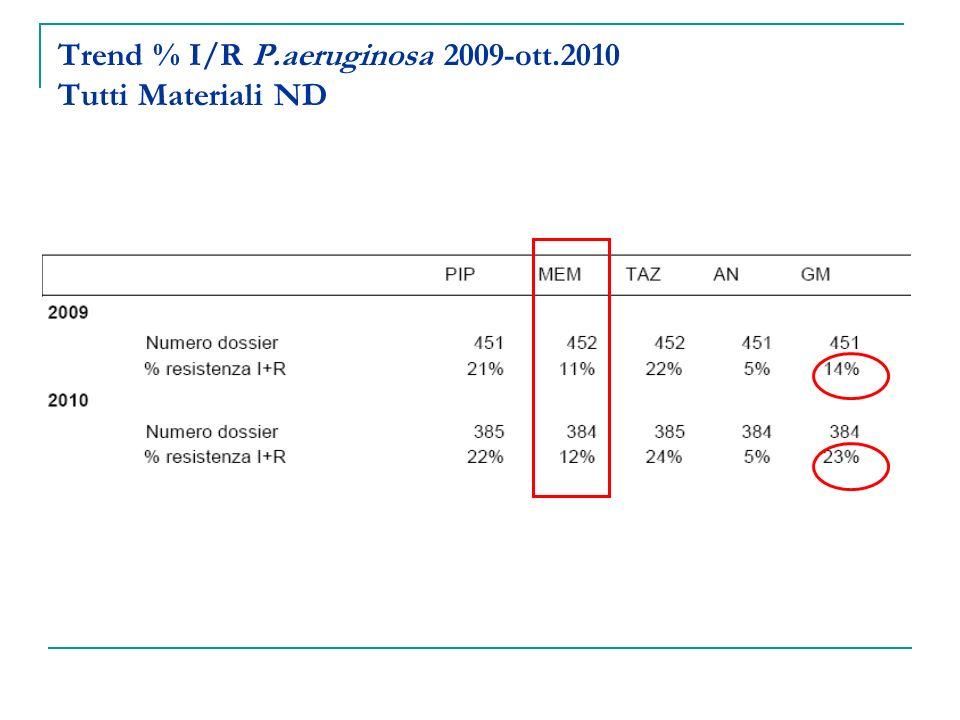 Trend % I/R P.aeruginosa 2009-ott.2010 Tutti Materiali ND