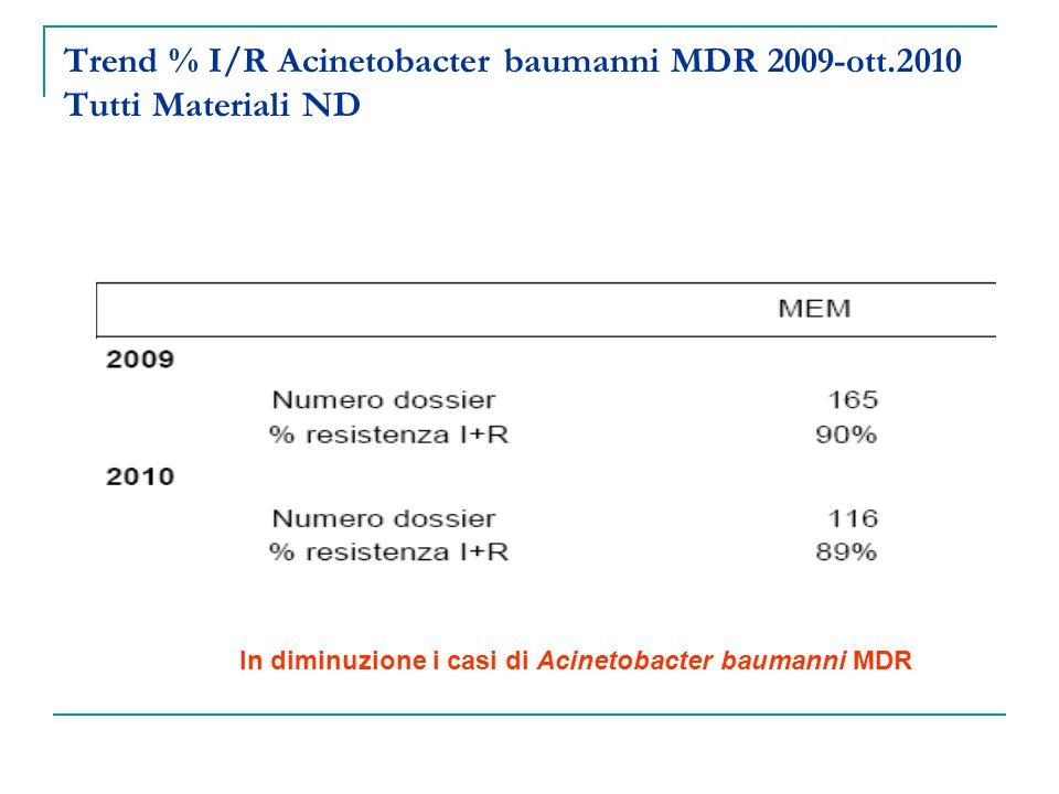 Trend % I/R Acinetobacter baumanni MDR 2009-ott
