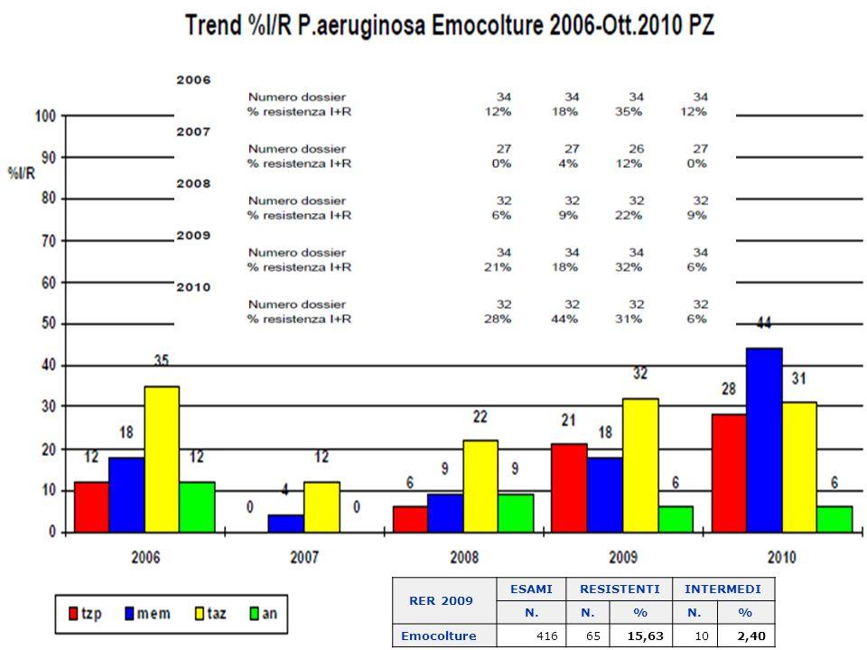 RER 2009 ESAMI RESISTENTI INTERMEDI N. % Emocolture 416 65 15,63 10 2,40