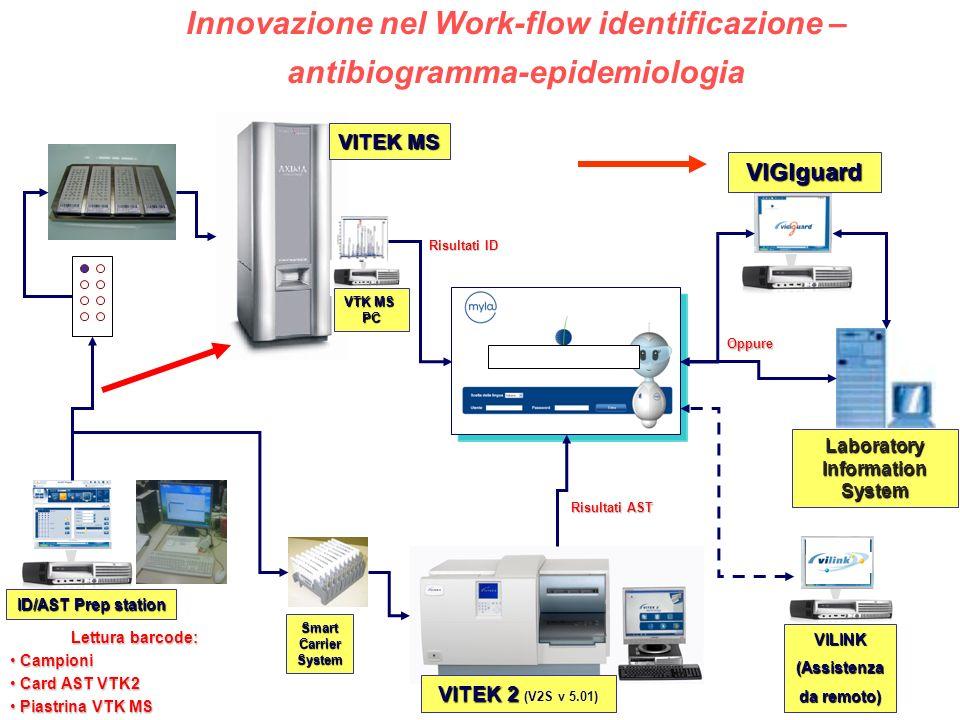 Innovazione nel Work-flow identificazione –antibiogramma-epidemiologia