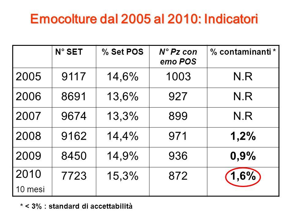 Emocolture dal 2005 al 2010: Indicatori