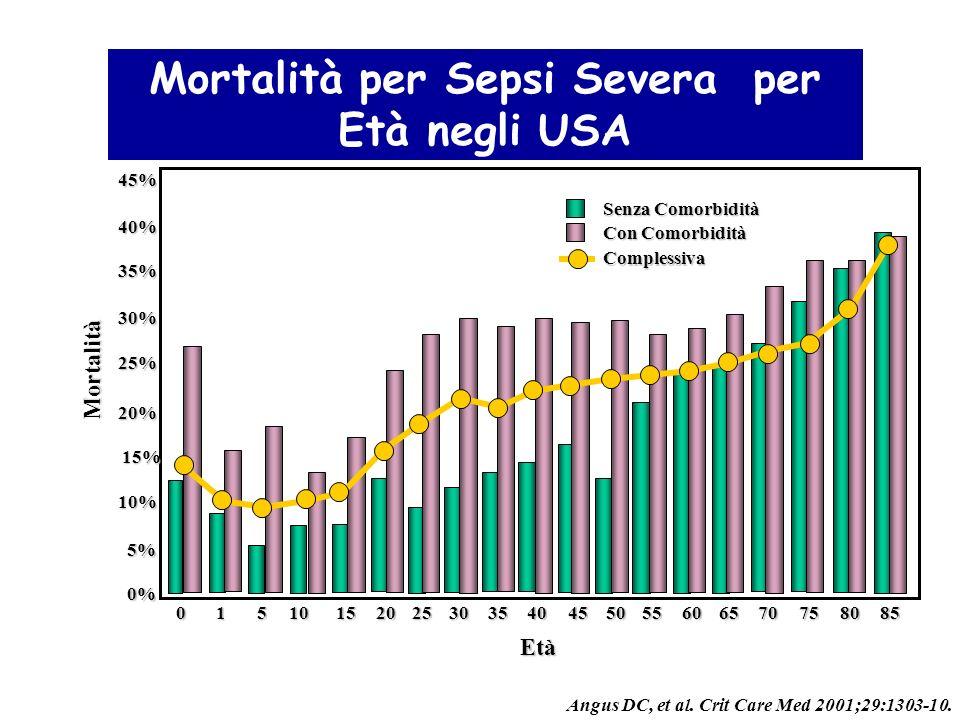 Mortalità per Sepsi Severa per Età negli USA