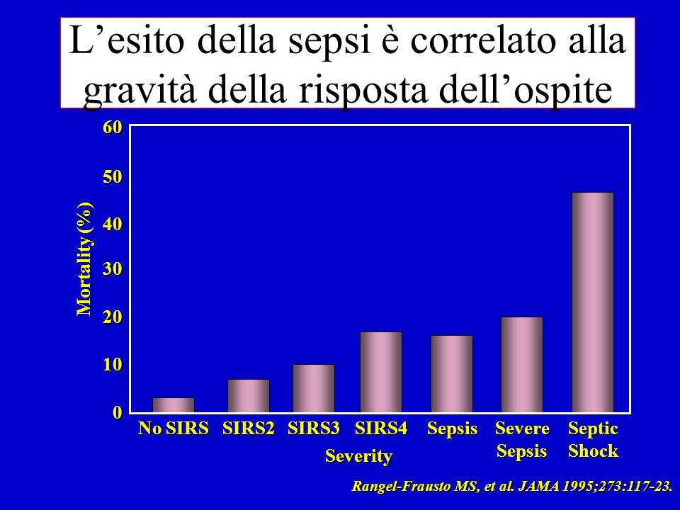 L'esito della sepsi è correlato alla gravità della risposta dell'ospite