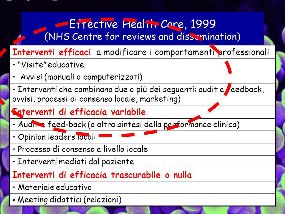 Effective Health Care, 1999 (NHS Centre for reviews and dissemination)