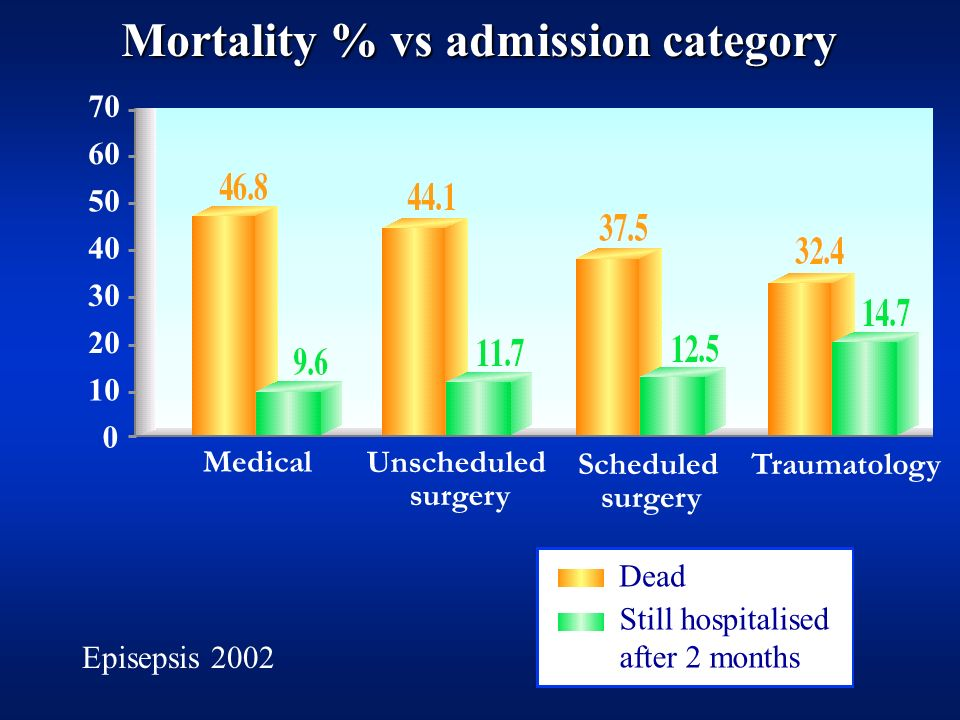 Mortality % vs admission category
