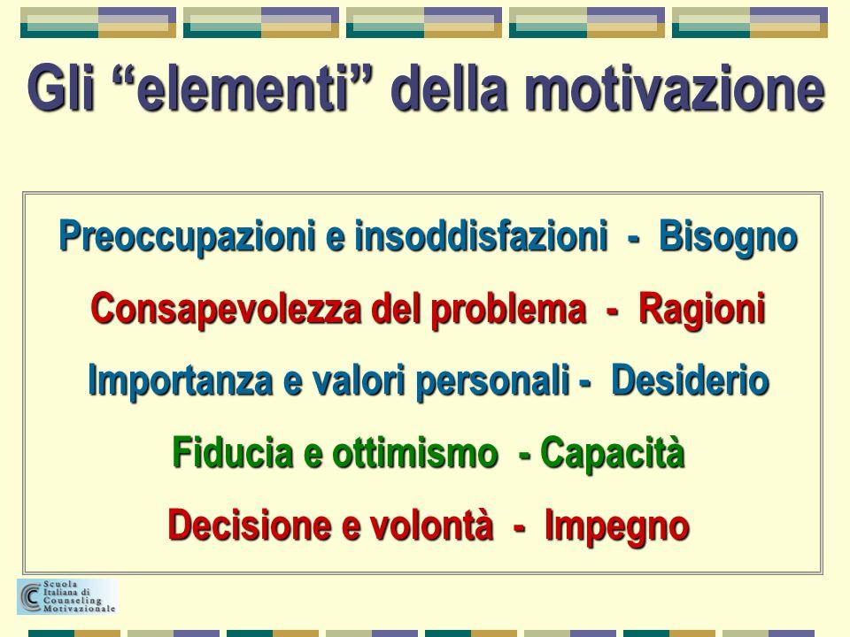 Gli elementi della motivazione