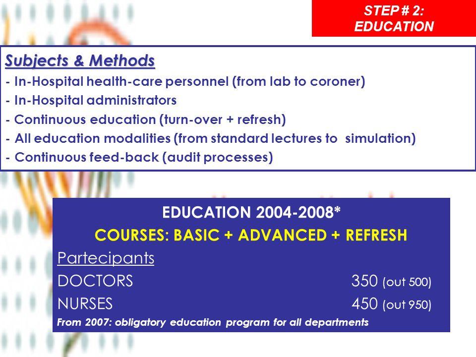 COURSES: BASIC + ADVANCED + REFRESH