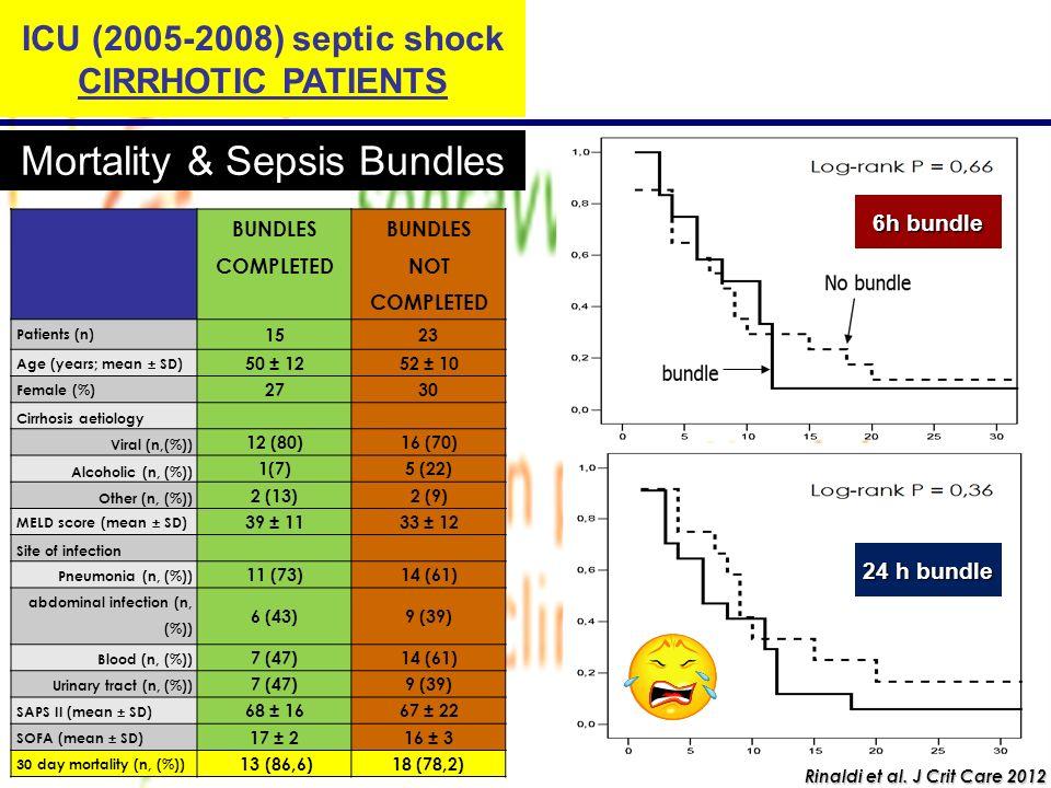 Mortality & Sepsis Bundles