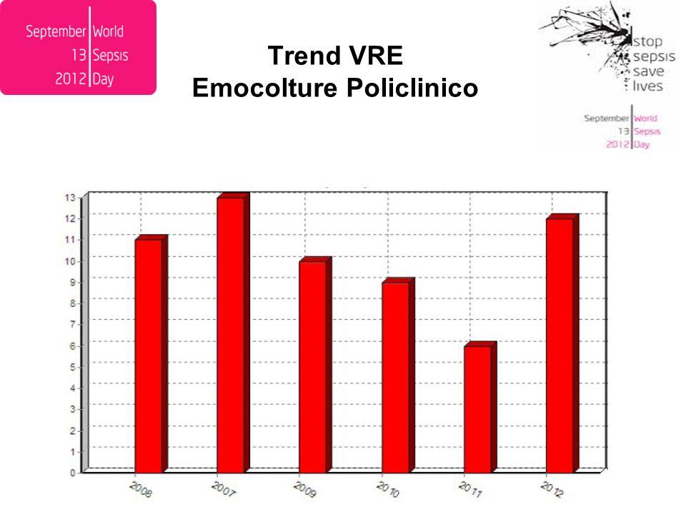 Trend VRE Emocolture Policlinico