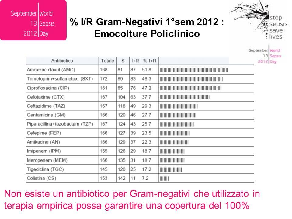 % I/R Gram-Negativi 1°sem 2012 : Emocolture Policlinico