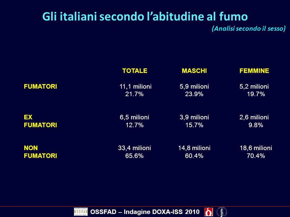 Gli italiani secondo l'abitudine al fumo (Analisi secondo il sesso)