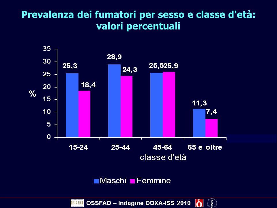 Prevalenza dei fumatori per sesso e classe d età: valori percentuali