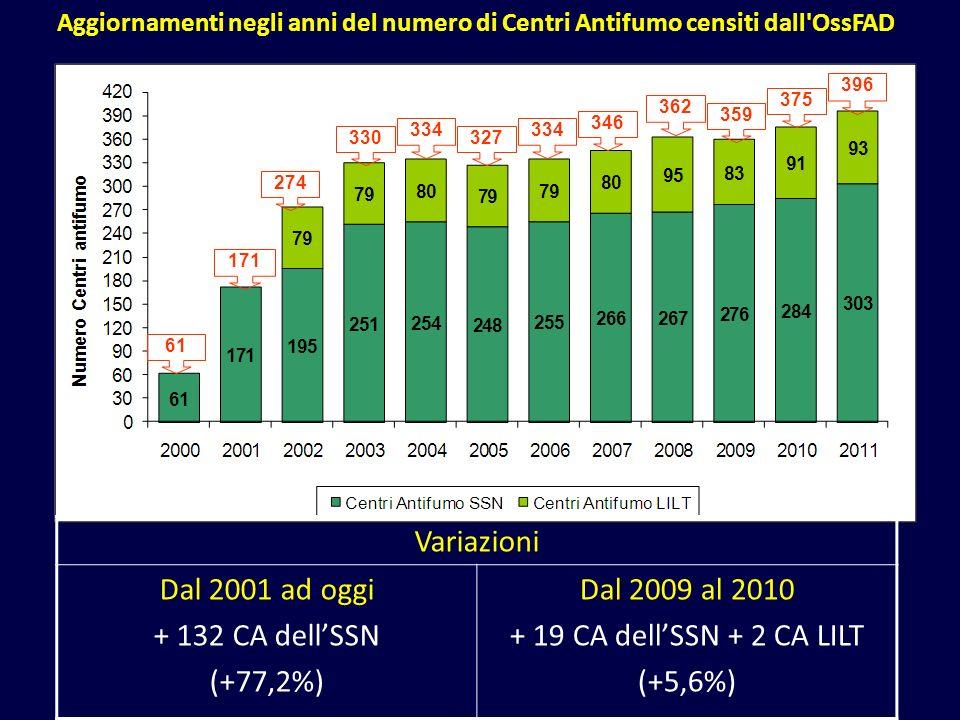 Variazioni Dal 2001 ad oggi + 132 CA dell'SSN (+77,2%)