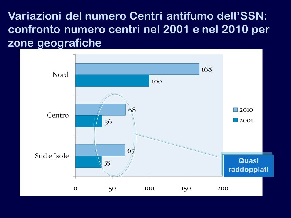 Variazioni del numero Centri antifumo dell'SSN: confronto numero centri nel 2001 e nel 2010 per zone geografiche