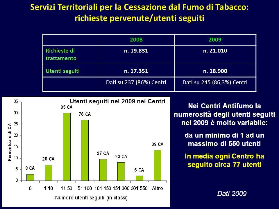 Servizi Territoriali per la Cessazione dal Fumo di Tabacco: richieste pervenute/utenti seguiti