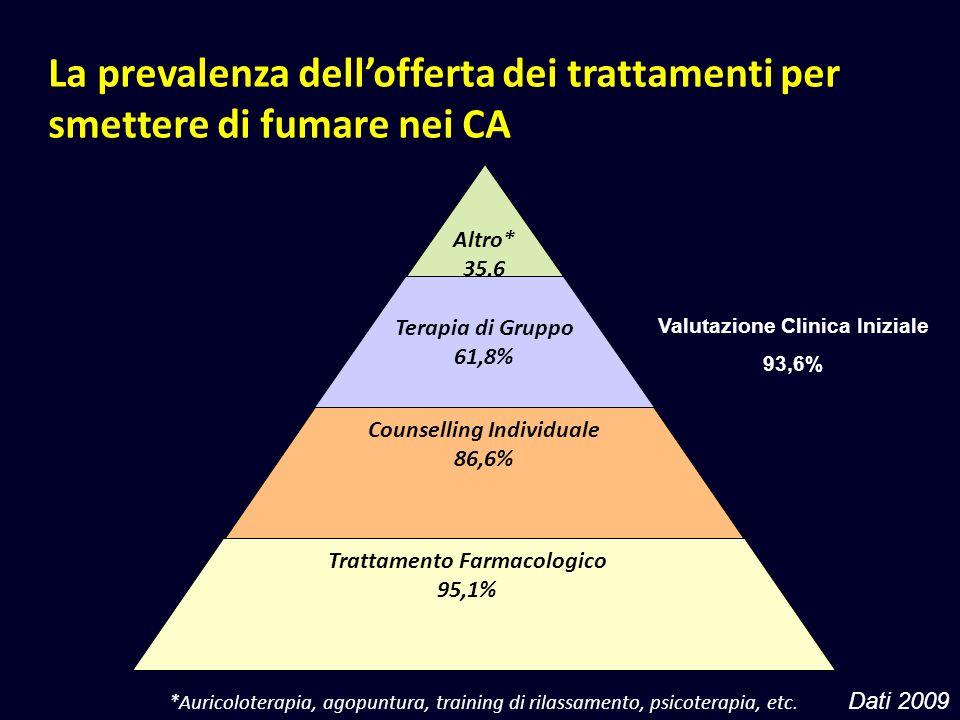 Counselling Individuale Trattamento Farmacologico