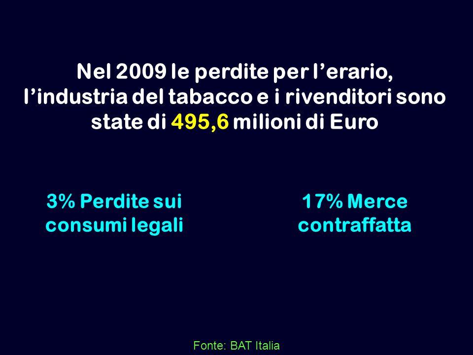3% Perdite sui consumi legali