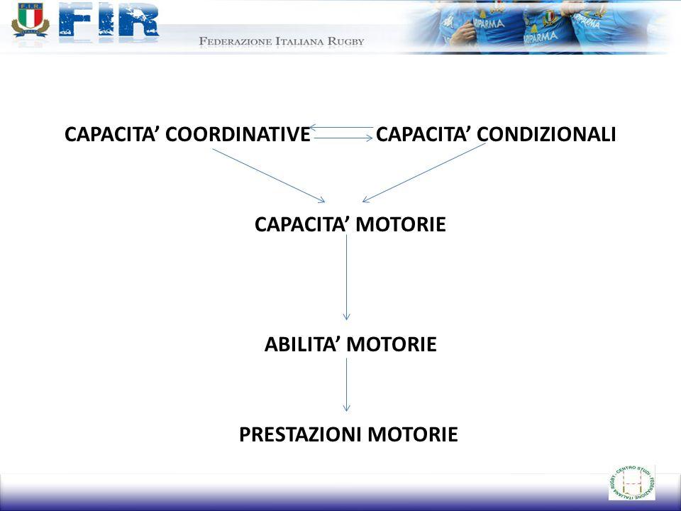 CAPACITA' COORDINATIVE CAPACITA' CONDIZIONALI