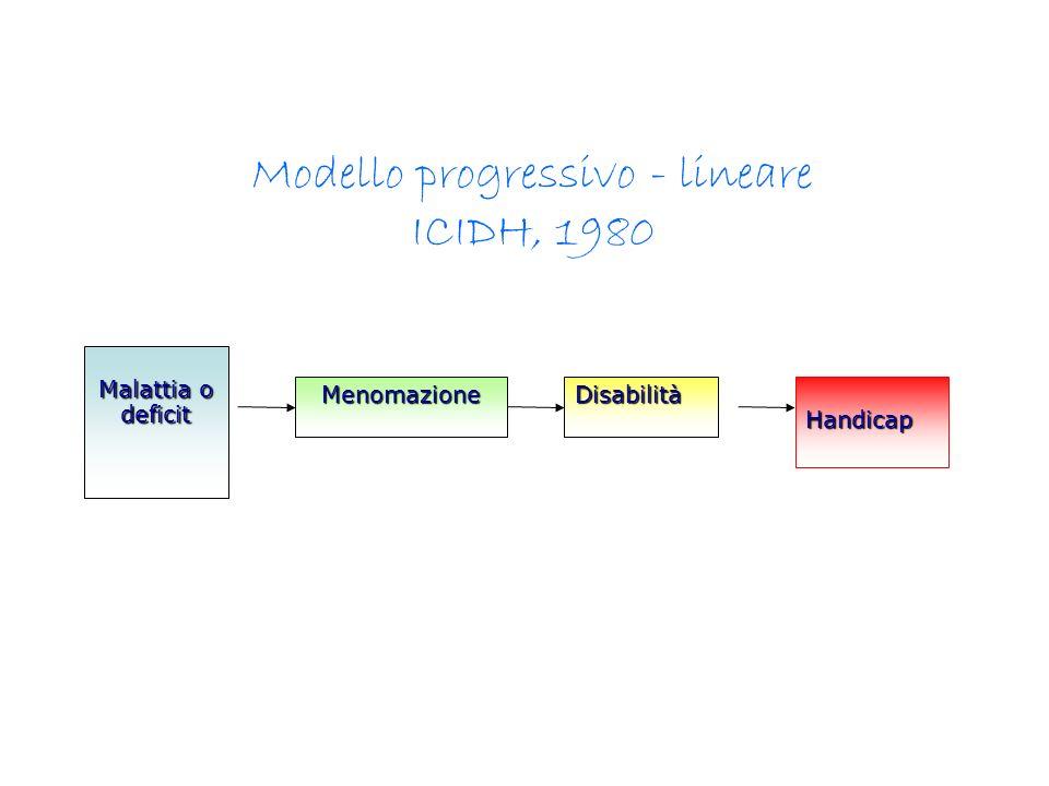 Modello progressivo - lineare ICIDH, 1980