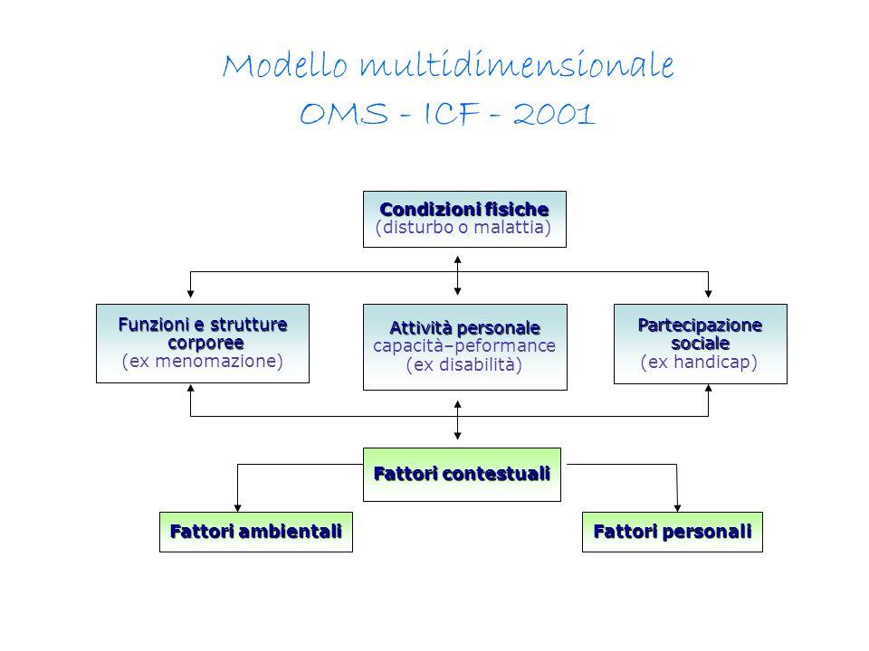 Modello multidimensionale OMS - ICF - 2001