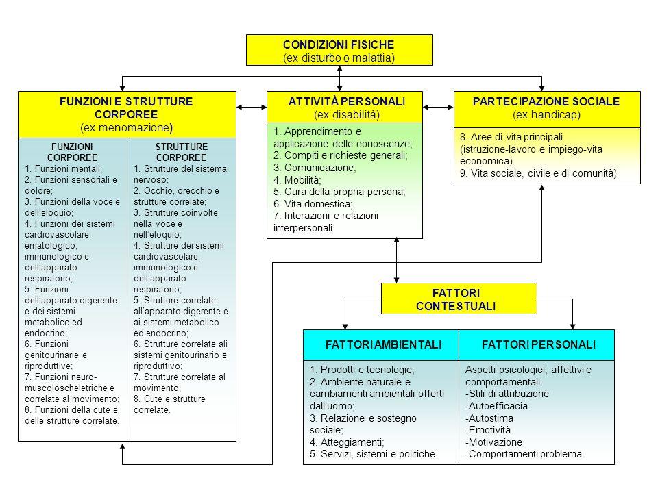 FUNZIONI E STRUTTURE CORPOREE PARTECIPAZIONE SOCIALE