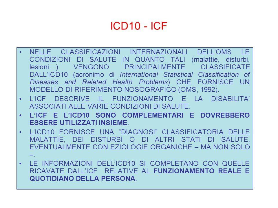 ICD10 - ICF
