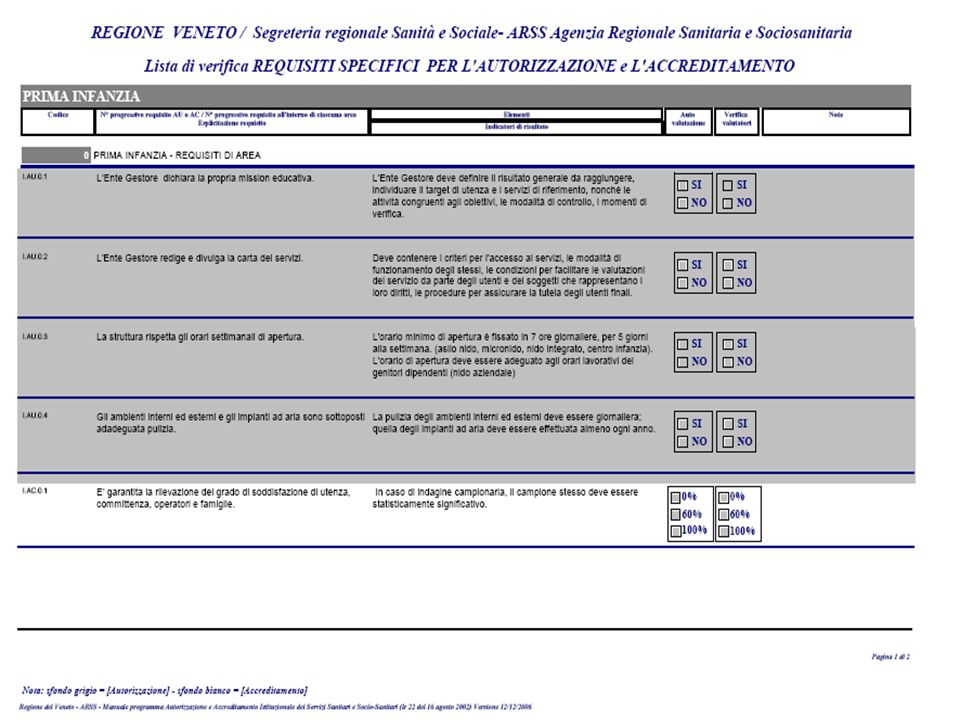 Requisiti specifici di Area