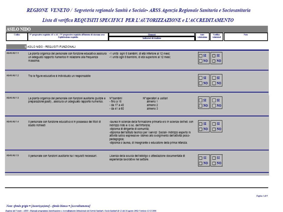Requisiti specifici per tipologia di struttura