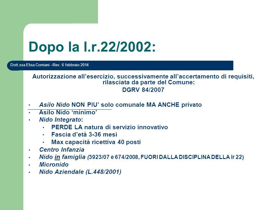 Dopo la l.r.22/2002: Dott.ssa Elisa Corniani –Rev. 27 marzo 2017.