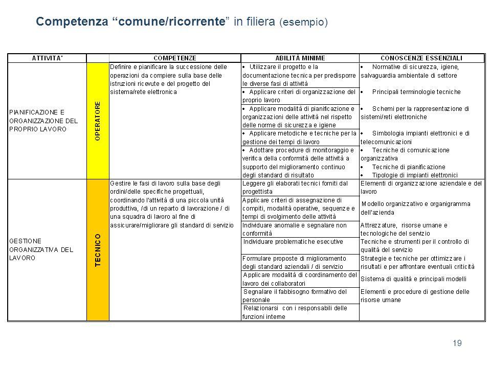Competenza comune/ricorrente in filiera (esempio)